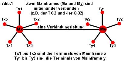 Terminals Mainframes