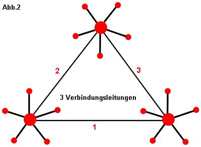 Ringtopologie