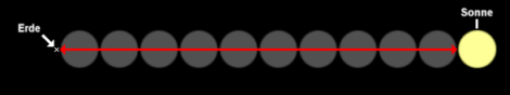 Abstand Sonne Erde 01