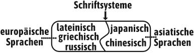 Schriftsysteme